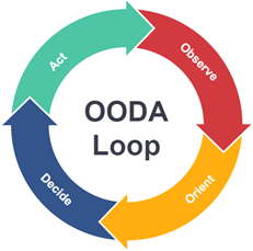 OODA, WOOP – Learning, Decision Making and Coaching