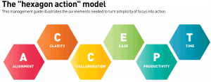 Developing a Leadership Culture and Practice of Simplicity – The Hexagon Action Model